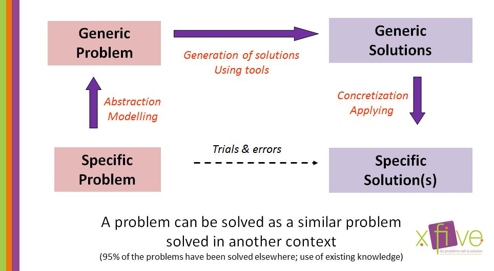 systematic approach to problem solving